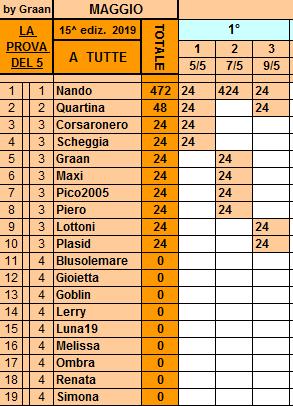 Classifica**9Maggio Tutte218