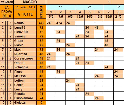 Classifica**23 Maggio Tutte223
