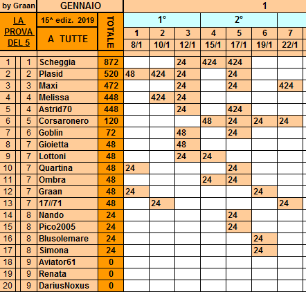 Classifica**22 Gennaio Tutte68