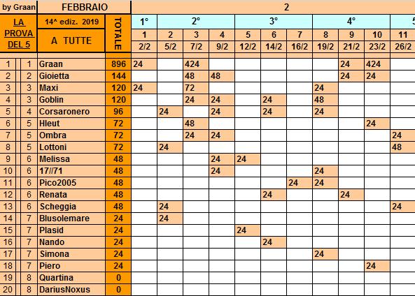 Classifica**26 Febbraio Tutte83