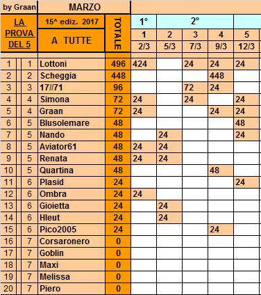 Classifica**12 Marzo Tutte89
