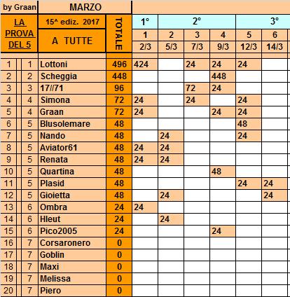 Classifica**14 Marzo Tutte90