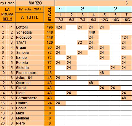 Classifica**16 Marzo Tutte91