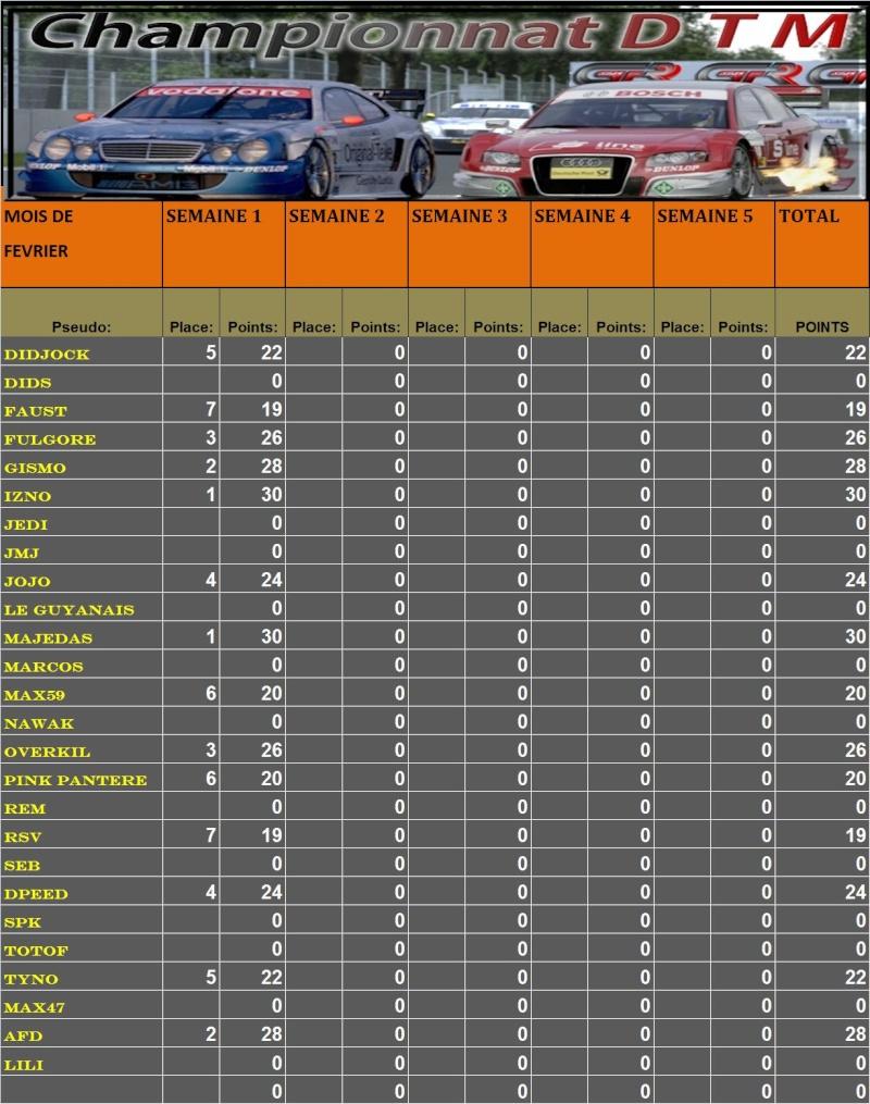 Résultats 5ème course DTM   T112
