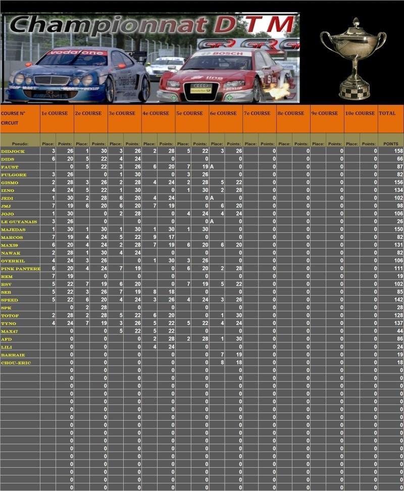Résultats 6ème course DTM du 09.02.11 - Page 2 T113