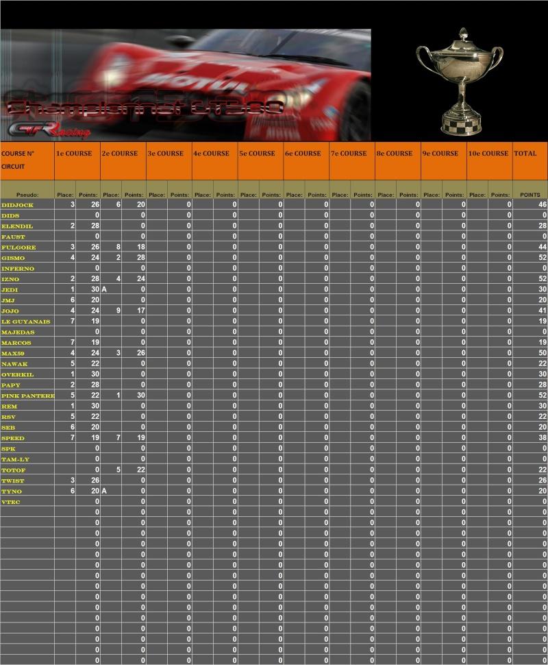 Résultats du 2ème championnat GT500 T114