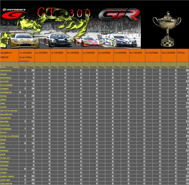 Résultats 1er championnat GT300 du 16.02.11 T116