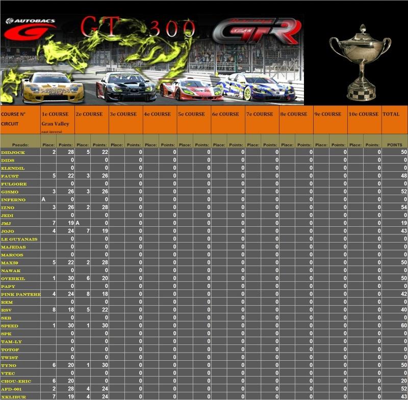 Résultats 2ème championnat GT300 du 23.02.11 T117