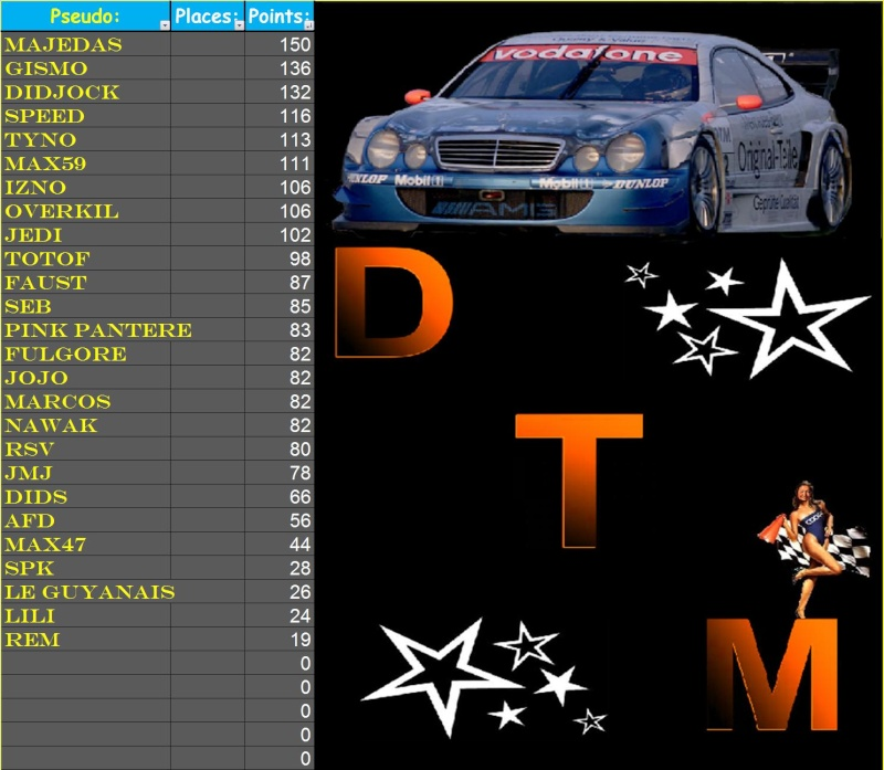 Résultats 5ème course DTM   T212