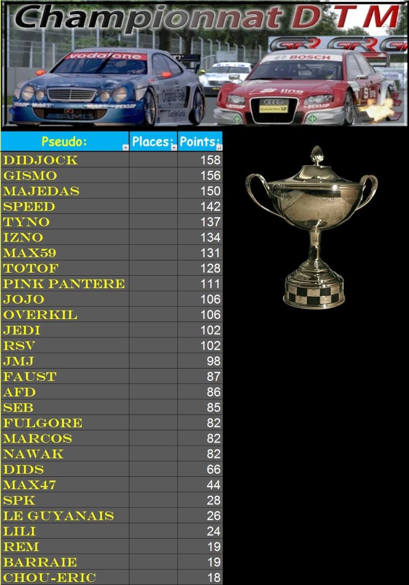 Résultats 6ème course DTM du 09.02.11 - Page 2 T213