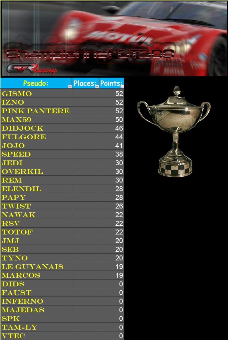 Résultats du 2ème championnat GT500 T214