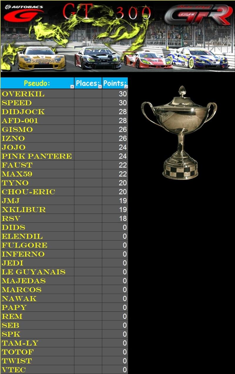 Résultats 1er championnat GT300 du 16.02.11 T216
