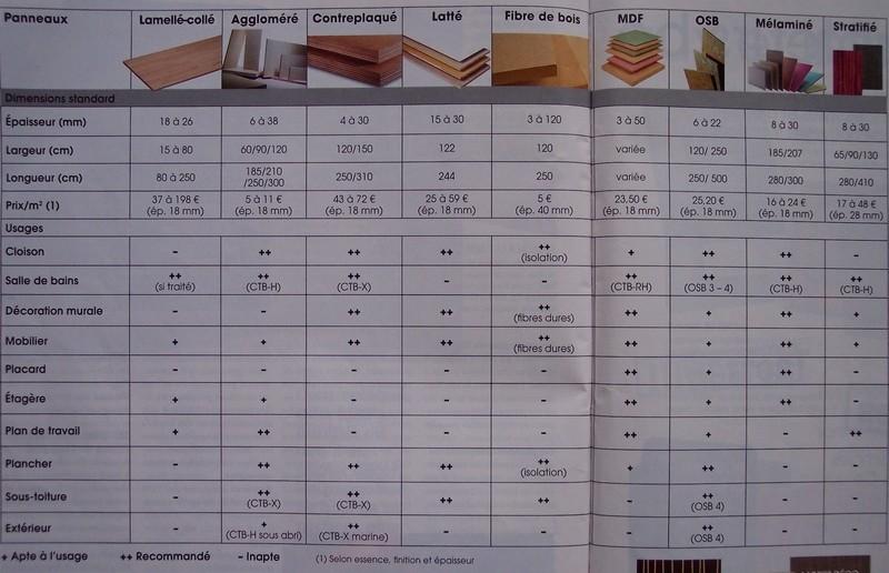 tableau comparatif choix panneaux bois agglo etc.. Compar10