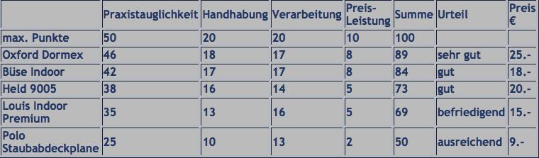 """Vergleichstest Abdeckplanen für """"drinnen"""" und """"draußen"""" Bildsc21"""