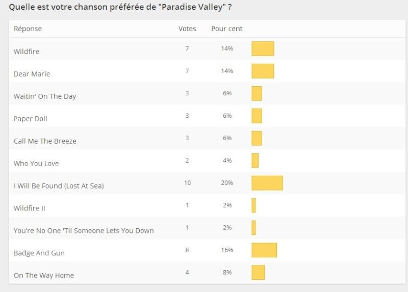 Nouvel Album : Paradise Valley Survey10