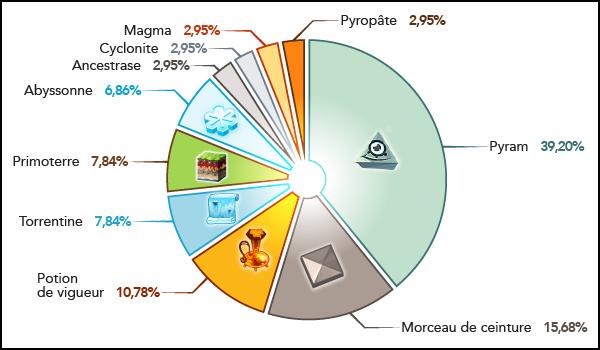 [Archives - 08] Le parrainage de Naturalchimie 2 en chiffres Graph_10