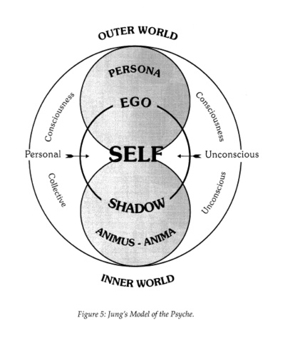 Jung's Model of the Psyche Applied to the Hand 6685aa10