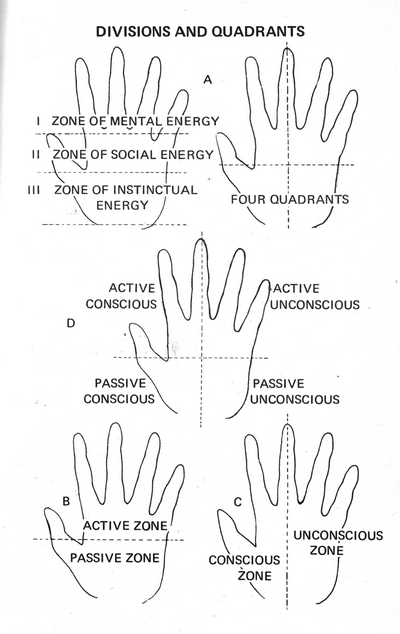 Jung's Model of the Psyche Applied to the Hand Judith11