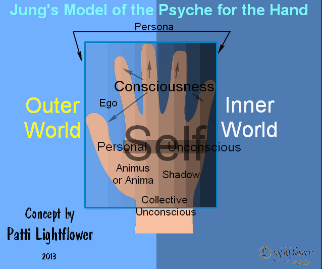 Jung's Model of the Psyche Applied to the Hand Psyche11