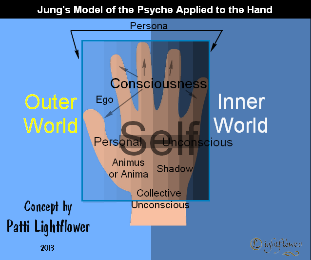 Jung's Model of the Psyche Applied to the Hand Psyche13