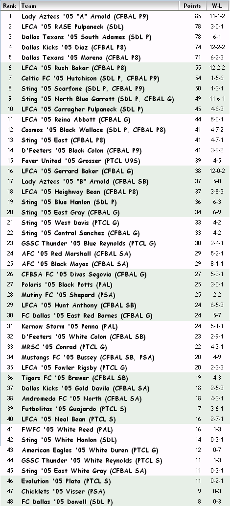 '05 Girls FBR Rankings - 02-21-13 05_fbr10