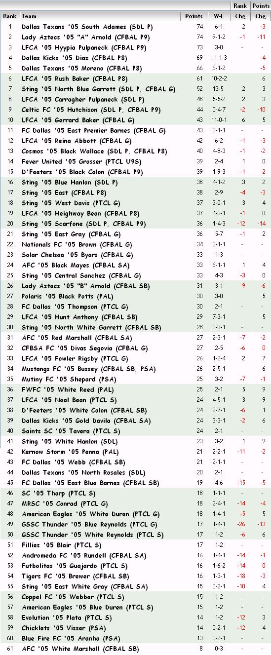 '05 Girls FBR Rankings - 03-05-13 05_fbr11