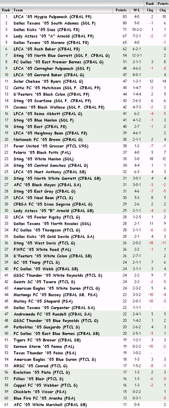 '05 Girls FBR Rankings - 03-19-13 05_fbr12