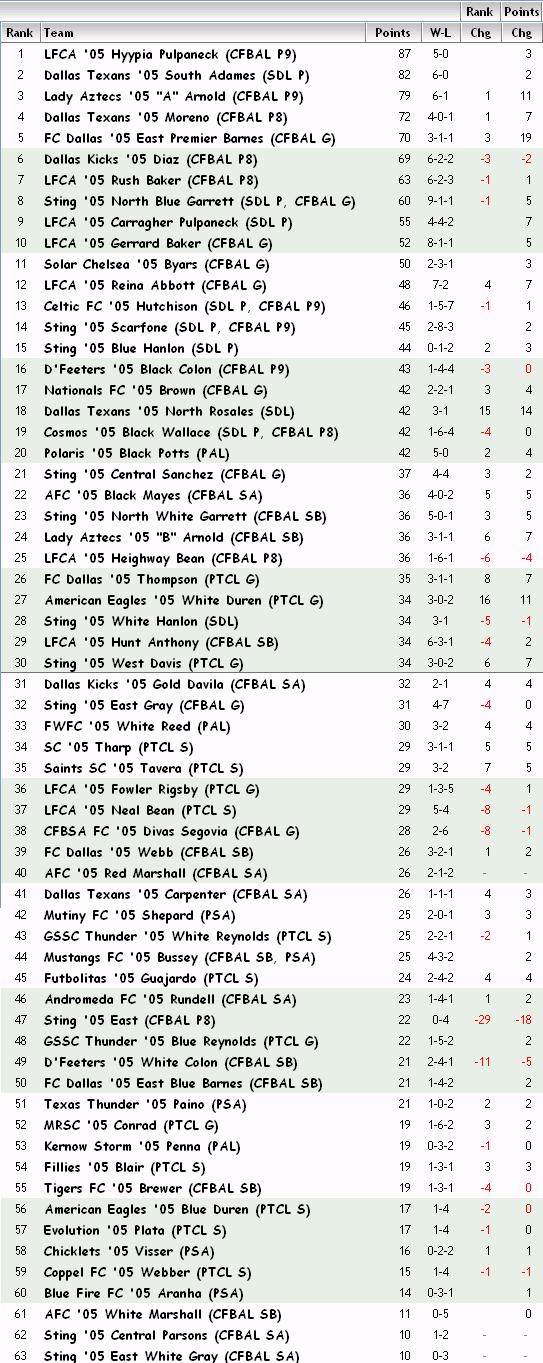 '05 Girls FBR Rankings - 03-26-13 05_fbr13