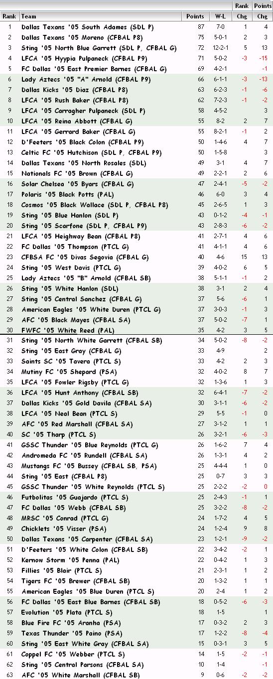 '05 Girls FBR Rankings - 04-12-13 05_fbr14