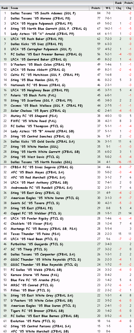 '05 Girls FBR Rankings - 04-18-13 05_fbr15