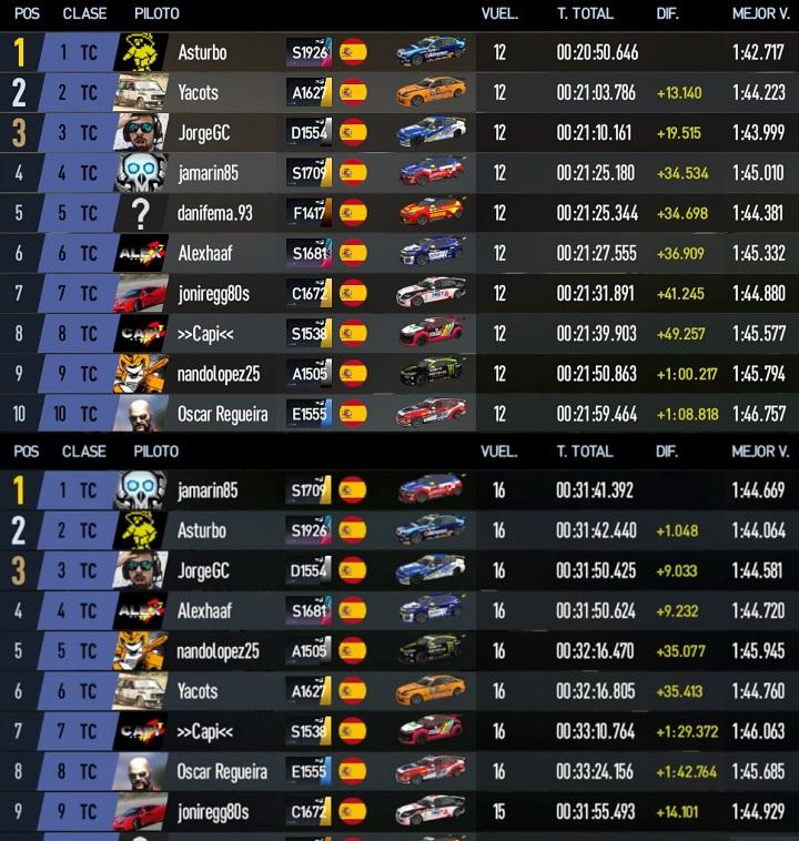 SGPC2 - Carrera 9 - Categoría TC - Lemans Bugatti - 16 de Enero 22:00h 20200111