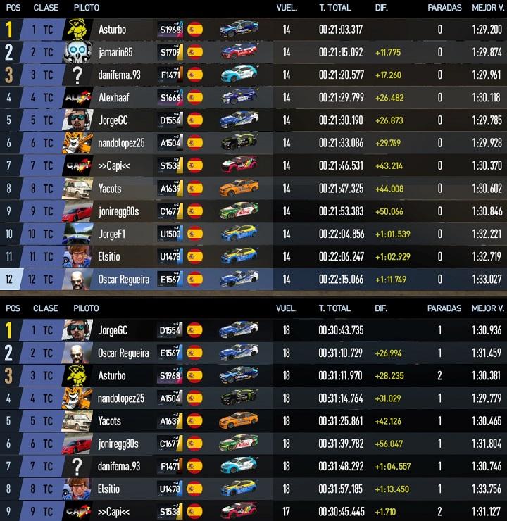 SGPC2 - Carrera 11 - Categoría TC - Laguna Seca - 30 de Enero 22:00h 20200114