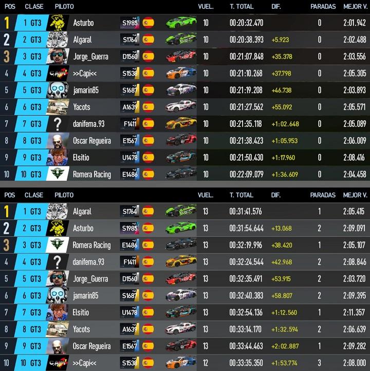 SGPC2 - Carrera 14 - Categoría GT3 - Silverstone GP - 20 de Febrero 22:00h 20200211