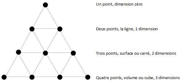 Principes de l'intuition scientifique Tetrak10