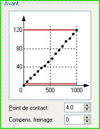 Profil de vitesse et le CV6 Courbe10