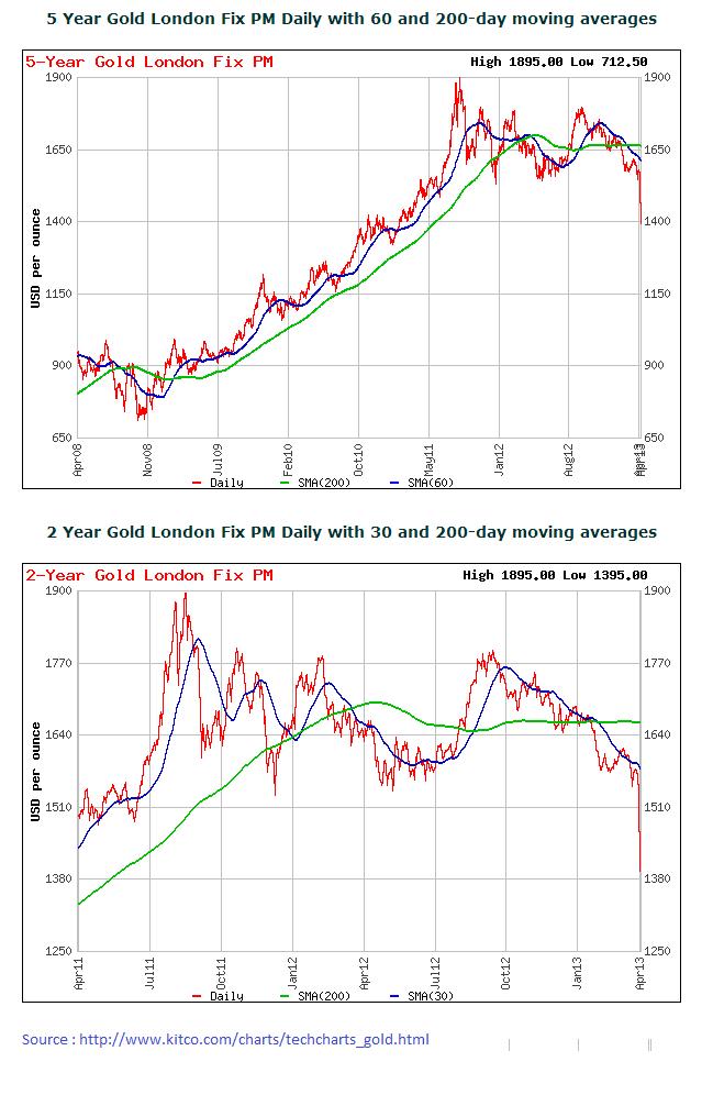 Impact of Gold price on Banks 5yr__210