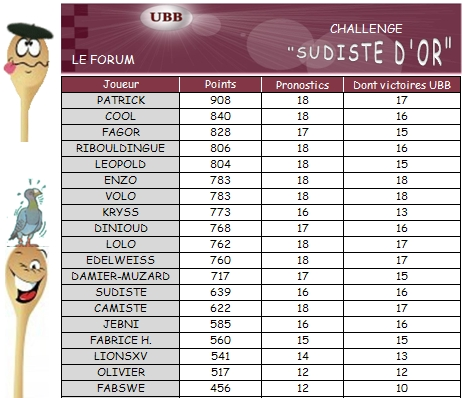 PRONOS 2012/2013 (J18)  SF - UBB - Page 2 Challe11