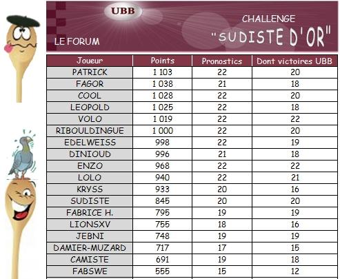 PRONO 2012 / 2013 (J22)  UBB - SM  - Page 3 Challe15