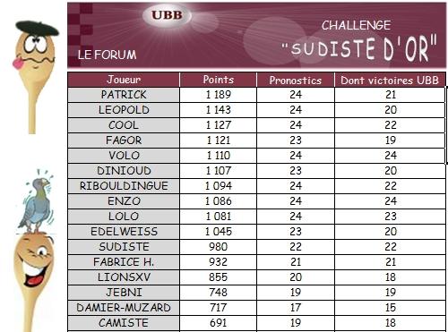 PRONO 2012 / 2013 (J24)  CO - UBB - Page 3 Challe17