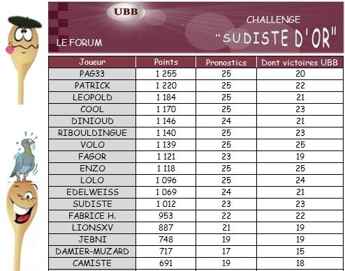 PRONO 2012/2013 (J25) UBB - BO - Page 3 Challe19