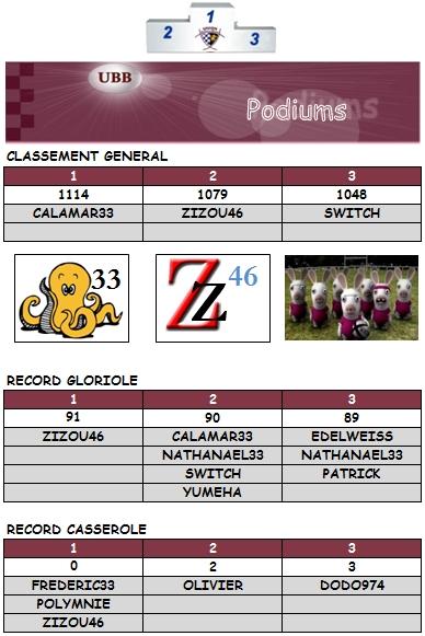 PRONOS 2012/2013 (J19)  MHR - UBB - Page 2 Podium12