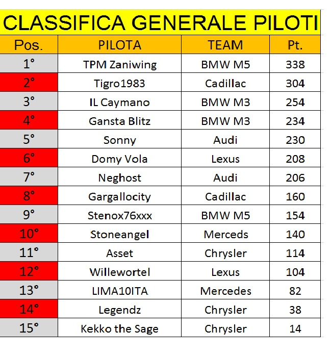 [CAMPIONATO] V8 Superstar CLASSIFICHE FINALI Immagi15