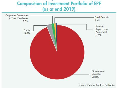 EPF's listed equity portfolio down by Rs.39 Bn end of 1Q 2020 Captur10