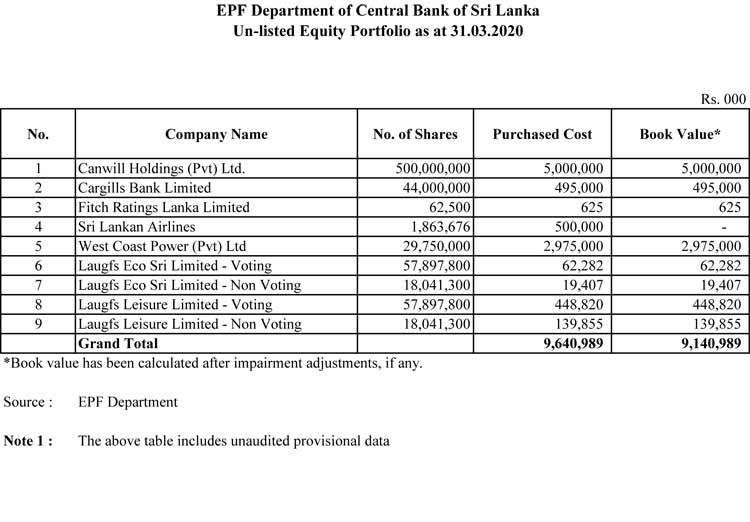 EPF's listed equity portfolio down by Rs.39 Bn end of 1Q 2020 Epf_310