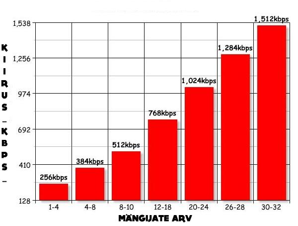 CS serveri nõuded (mälu + bandwidth) Kiirus10