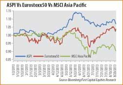 Sri Lankan Bourse outperforms MSCI Asia Pacific index 141410