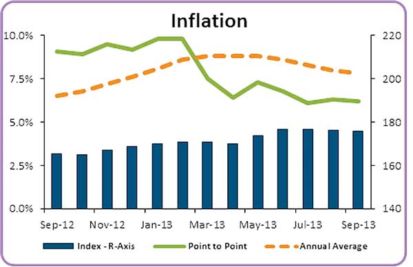 Inflation declines in September led by low food prices: CB 2310