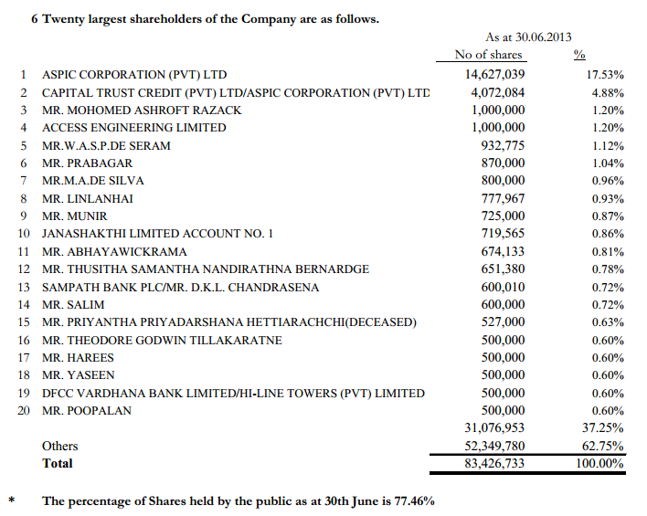 CIFL - Interim Financial Statements as of 30-06-2013 Cifl10