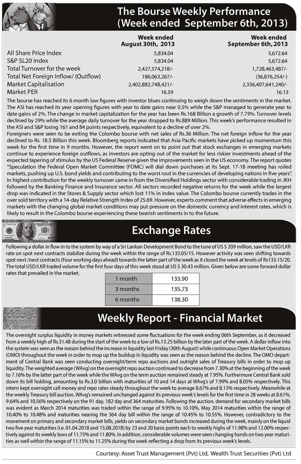 The Bourse Weekly Performance (Week ended September 06th, 2013) Z_p-5213