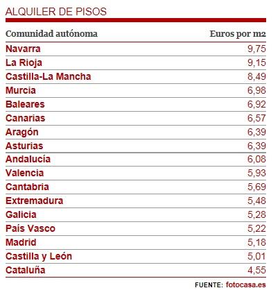 Ranking de precios de alquiler por Comunidades Precio10